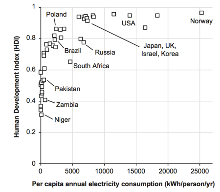 HDI function of electricity consumption