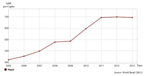 Figure 1: Nepal GDP Per Capita
