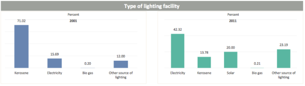 Figure 3: Type of lightning facilities in 2001 and 2011 for the Mid-Western Nepal